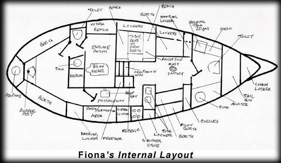 FionaLayout